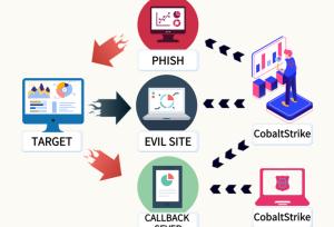 关于CobaltStrike的若干检测特征分析