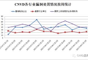 CNVD漏洞周报2021年第37期